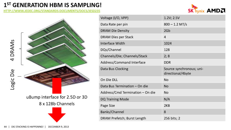 Next R9/R7 Graphics to use HBM  - Overclock net - An
