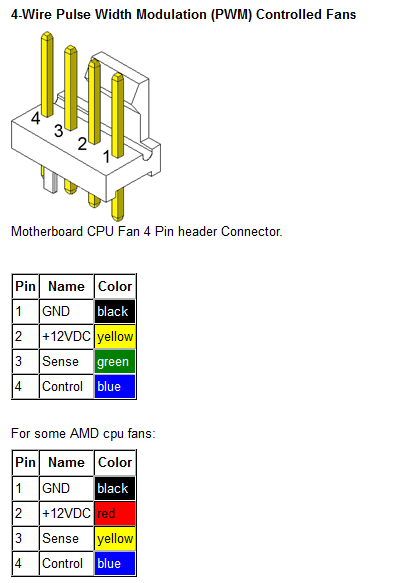 LL guide] convert 3 pin fan to pwm (56k warning)(courtesy of lazzer408) Diagram 4 Pin Sys Fan at cos-gaming.co