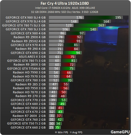 gamegpu] Farcry 4 benchmarks - Overclock net - An