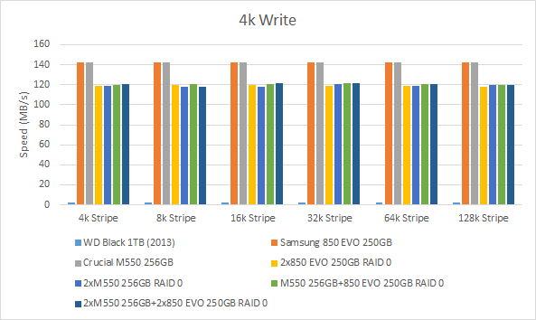 SSD RAID 0 Stripe Size Differences (Benchmarks) + RAID 0