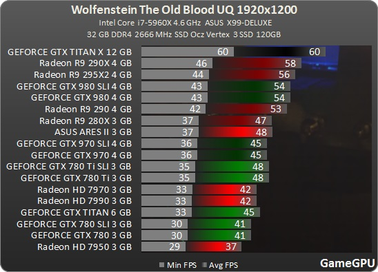 Gamegpu] Wolfenstein The Old Blood Benchmark - Overclock net - An