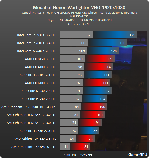 Witcher 3 Cpu Benchmark