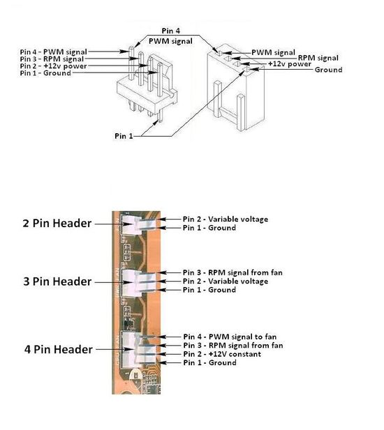 awesome 4 wire fan pinout gallery - electrical circuit diagram, Wiring diagram