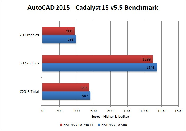 Graphics card for Autocad usage - Overclock net - An