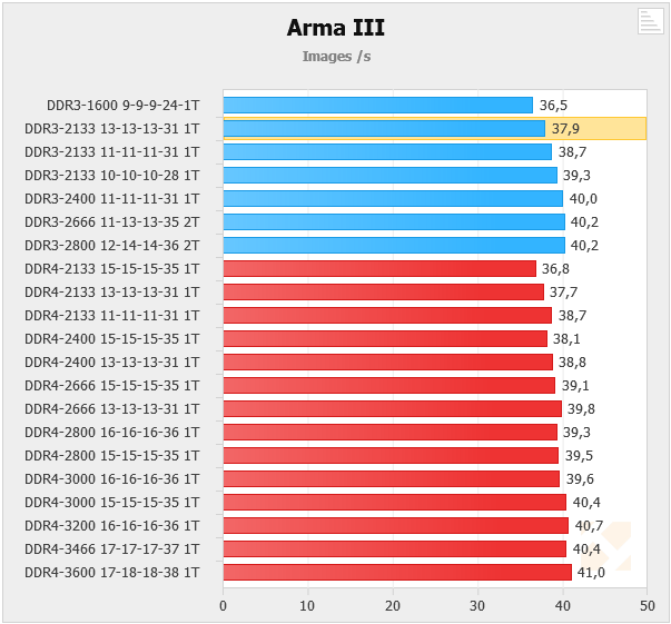 DDR3 vs DDR4 Timings and Speed comparsion in Arma 3