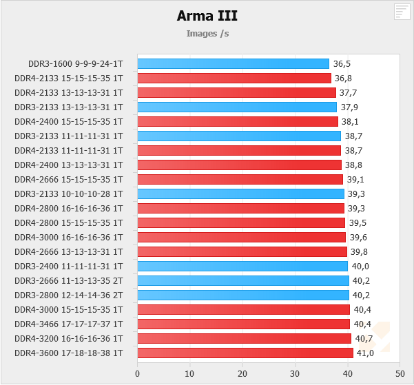 DDR3 vs DDR4 Timings and Speed comparsion in Arma 3 - Overclock net