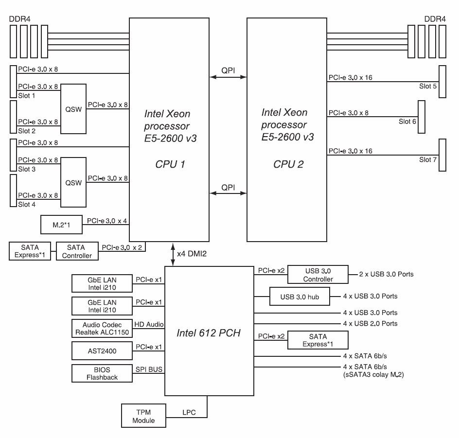 Official] ASUS Z10PE-D8 WS Owner's thread - Overclock net - An