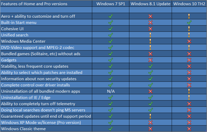379434e9_FeaturesofWindowsHomeandProversions.PNG