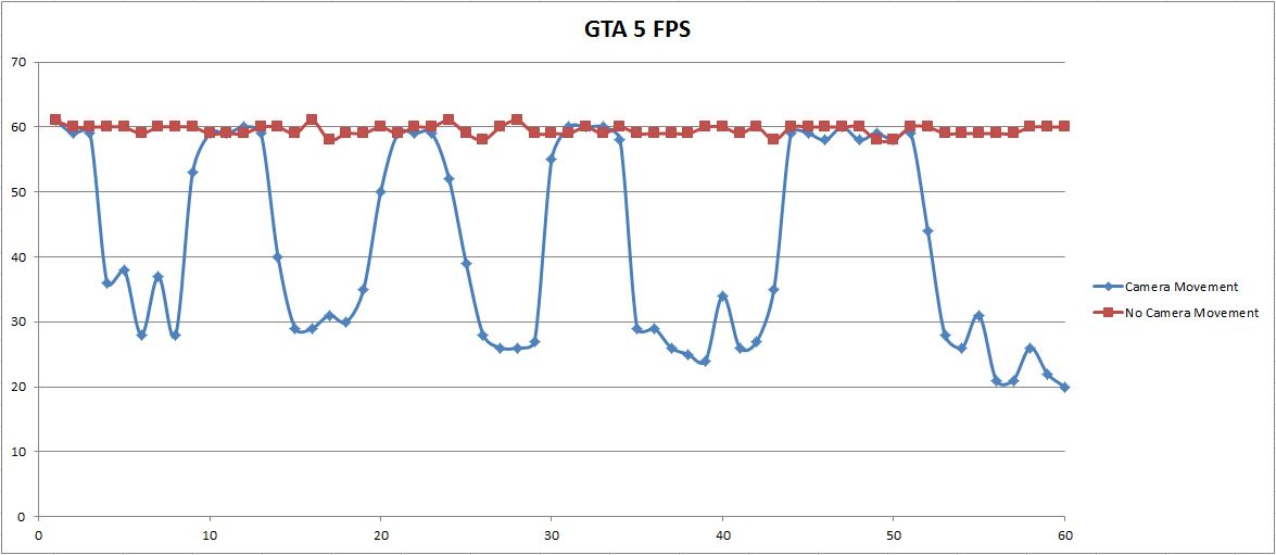 GTA 5 Lagging ONLY When Moving Mouse - Overclock net - An
