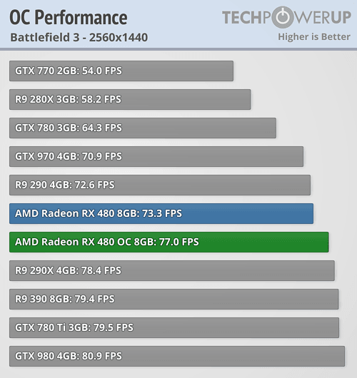 AMD RX 480 Review Thread - Page 37 - Overclock net - An