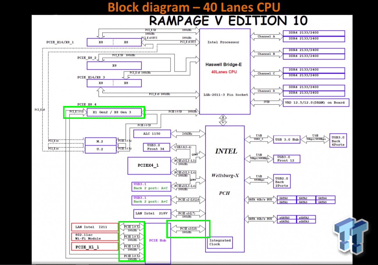 PCPER] ROG ASUS RAMPAGE V Edition 10 - Page 64 - Overclock net - An