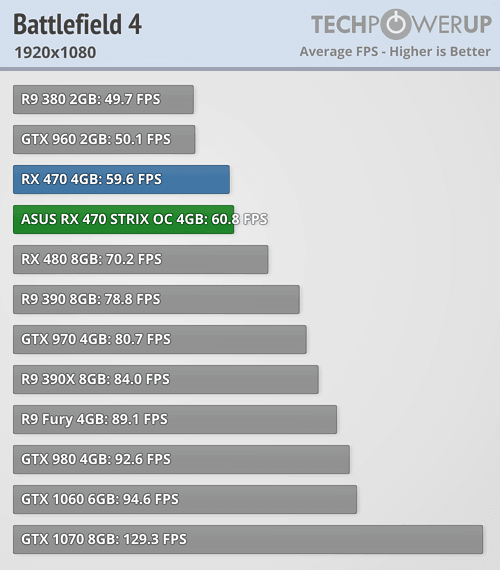 GTX 1060 3GB vs AMD RX 480 for 1080p gaming - Page 5 - Overclock net