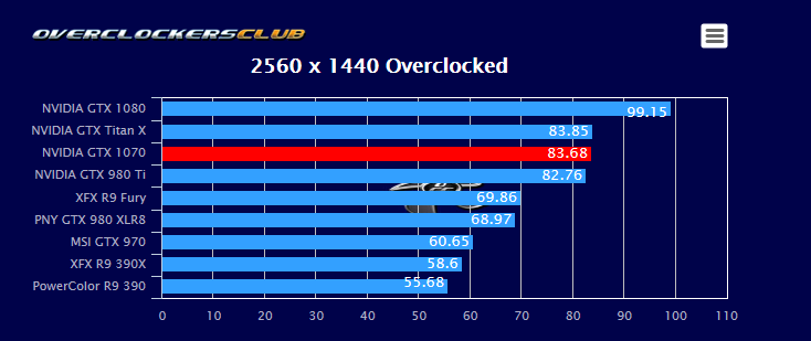 OverclockersClub]Overclock showdown: GTX 980Ti vs GTX 1070