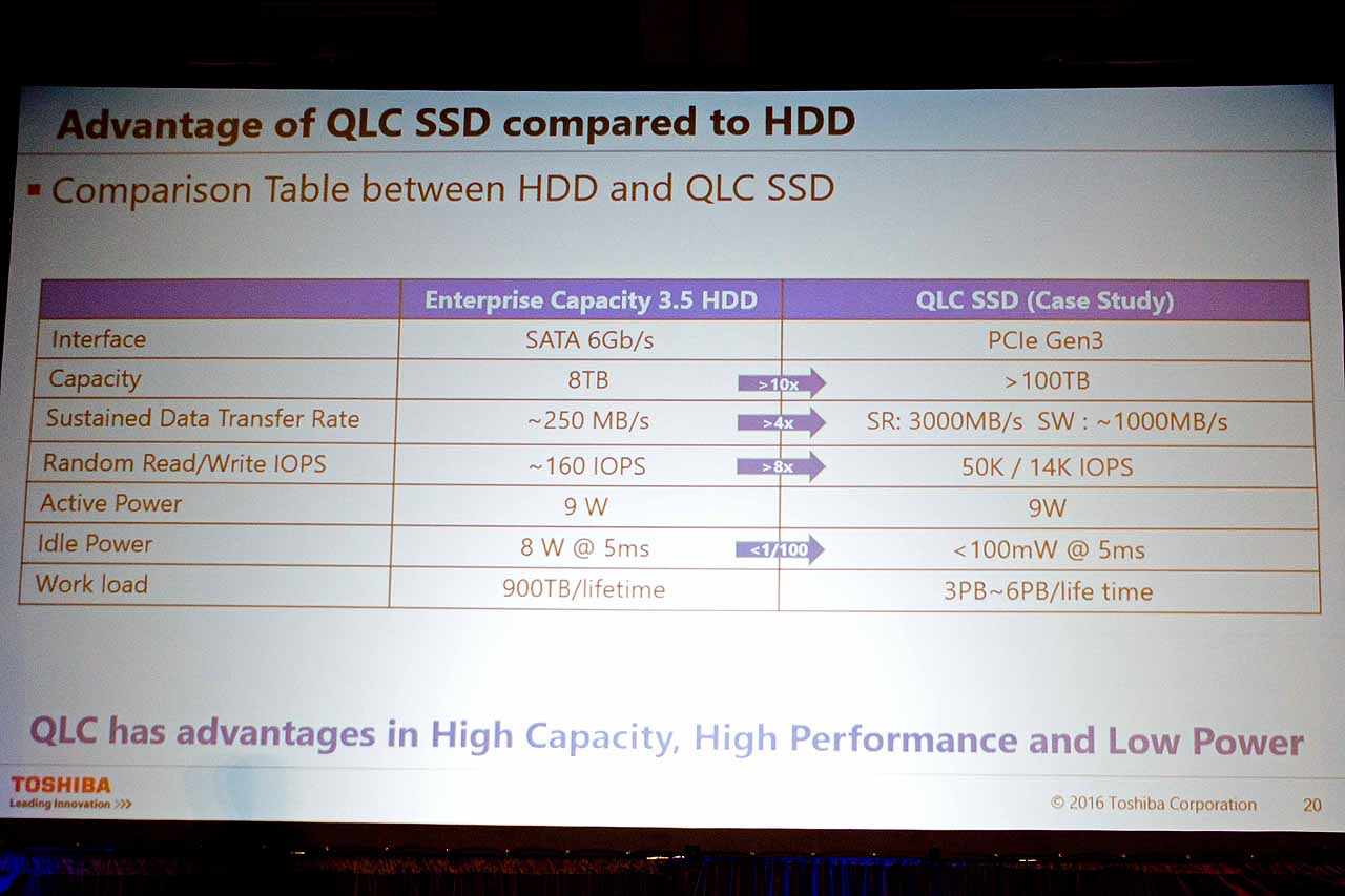 [TH] QLC SSDs Likely Headed To The Desktop, Toshiba Debuts 100TB Monster