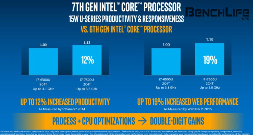 [Benchlife] Intel Kaby Lake Mainstream Quad Core Landing in December This Year
