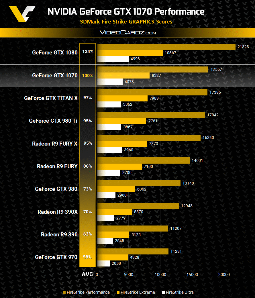 Geforce GTX 1060 to offer close to GTX 980 performance at $249-279 (Chiphell)