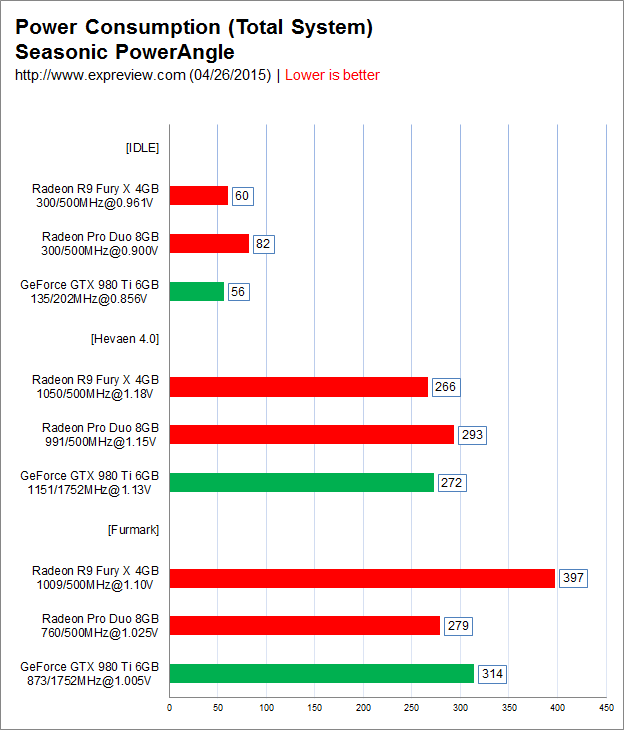 0/09/09958064_AMD-Radeon-Pro-Duo-Benchmarks-Results_Power-Consumption.png