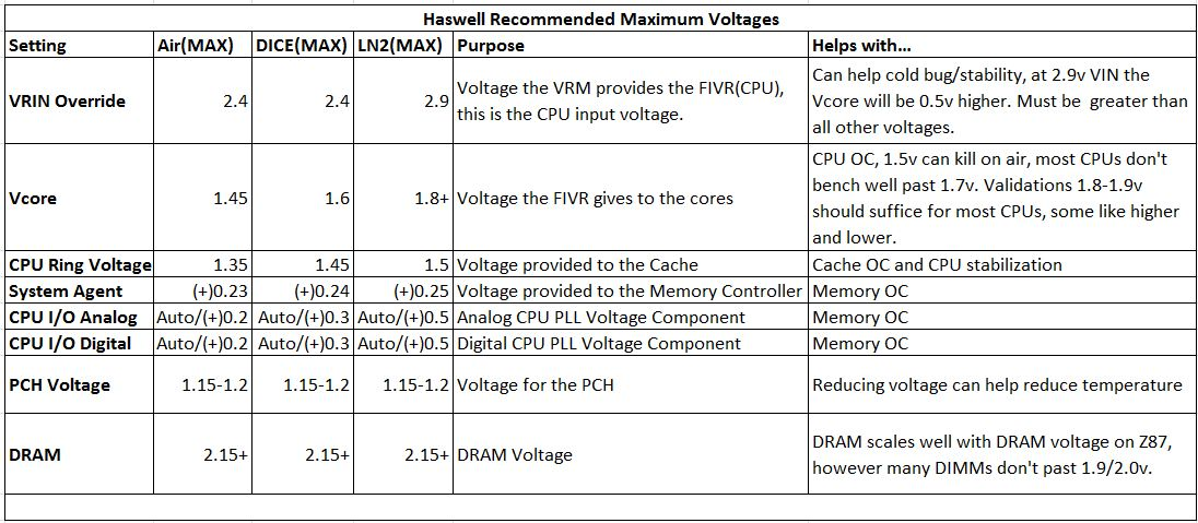 What are all haswell voltages, what they do, and what is