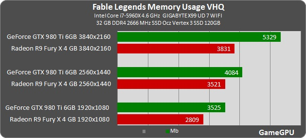 GGPU]Fable Legends final version tested with various GPUs