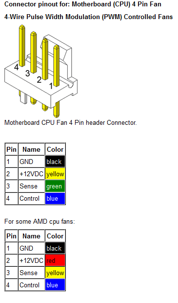 cpu fan error no cpu fan detected page 2 the power and ground are obvious the sense signal on pin 3 is the tach pulse from the fan to the pc which is how it monitors speeds by counting the