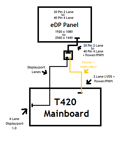 T420 Displayport to eDP Panel? - Overclock net - An Overclocking