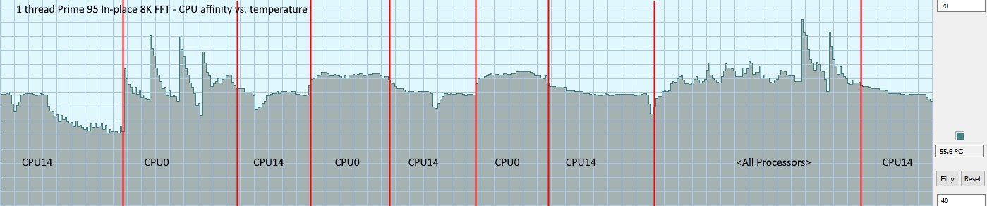 Real CPU temperature and offsets (plural!) expl      Community