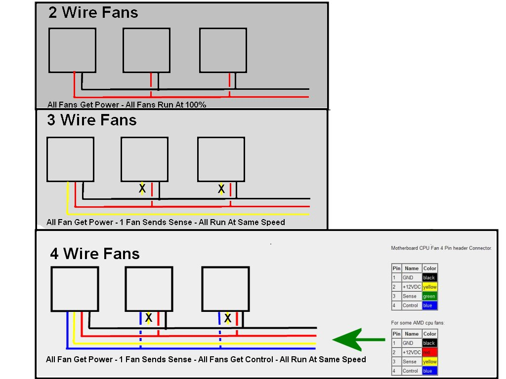 4 Pin Fan Wiring Diagram Libraries 2wire Diagrams Computer Wire Simple Schemawiring Cpu