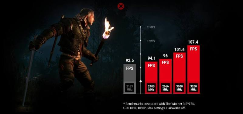 The Ryzen Gaming Performance Gap is Mostly Gone - Overclock