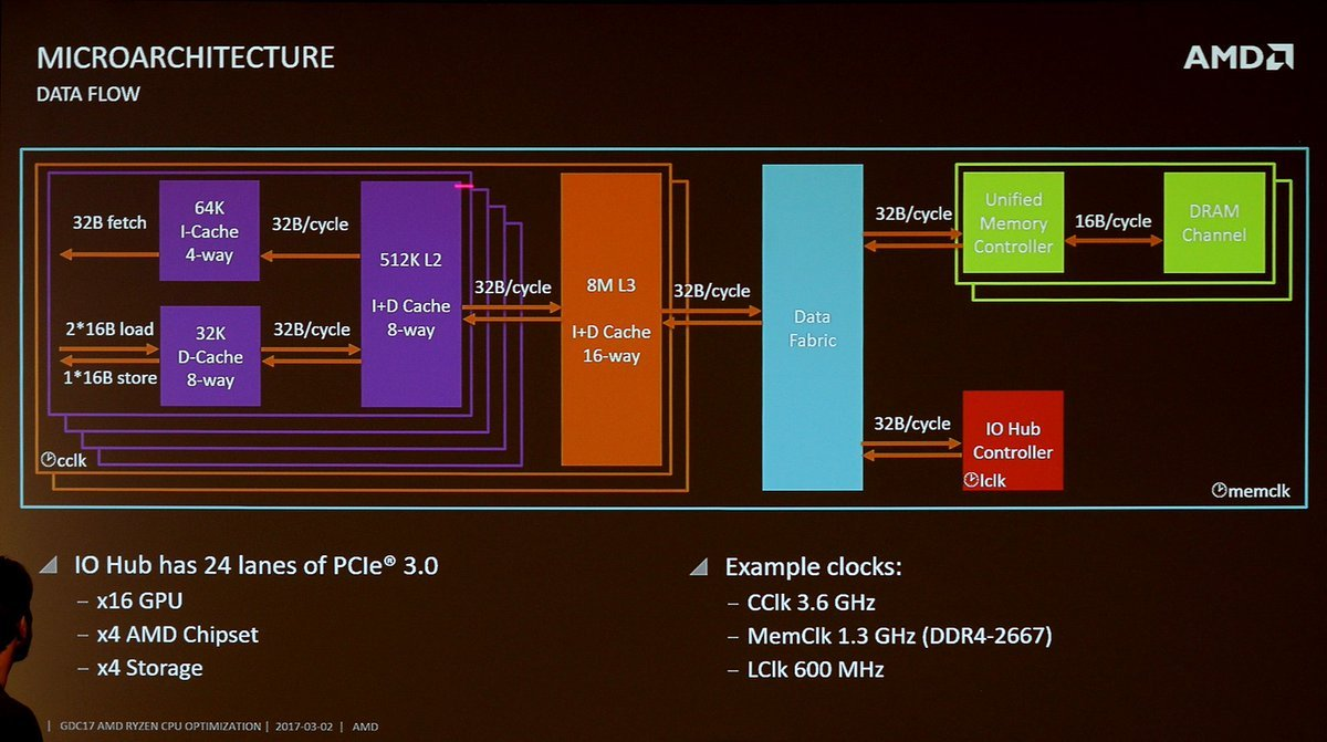 Anand] AMD Announces Ryzen AGESA 1 0 0 6 Update: Enables Memory