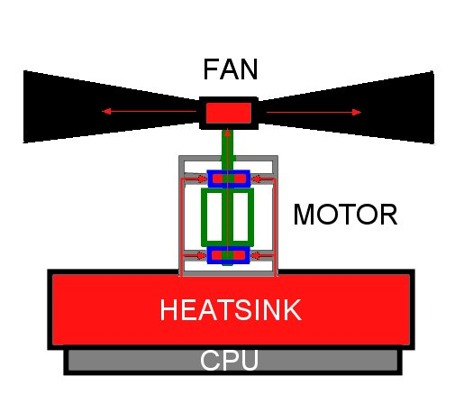 Just a though. How about, a heatsink being a rotating fan.