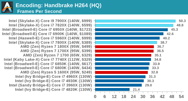 Just a heads up for anyone buying X299, if you want full AVX