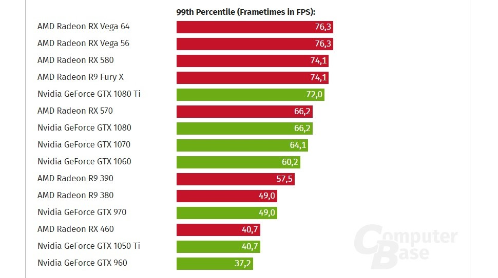 wccftech] AMD RX Vega 64 Outperforms NVIDIA GTX 1080 Ti By Up To 23