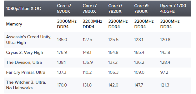 Why is 8700K considered the best gaming CPU and Z370 thus